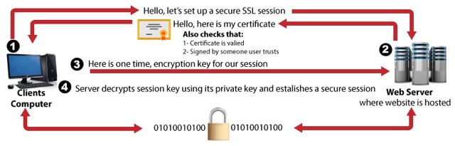 Why SSL is Important For Establishing Encrypted Connection